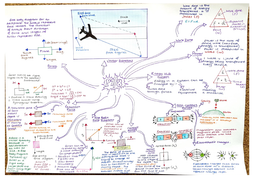 Sp 8 9 Revision Mindmaps Energy And Forces Edexcel 9 1 Physics By