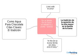 Como-Agua-Para-Chocolate-Citas-Claves-El-tradicion.pdf
