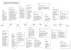 Nazi Germany key dates timeline- GCSE/ALEVEL History