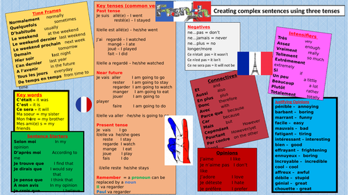 French Knowledge organiser/ word wall