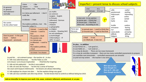 French Knowledge Organiser/ Revision Mat