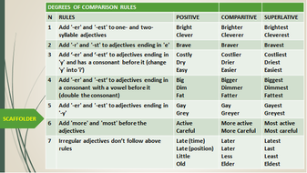 adjectives degrees of comparison rules handout by john421969