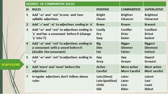 Clipart Degrees Of Comparison