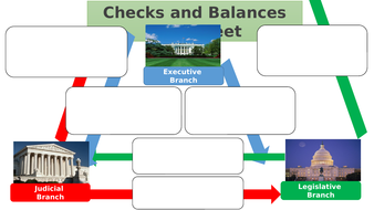 Checks and Balances - US Constitution - A Level Government and ...
