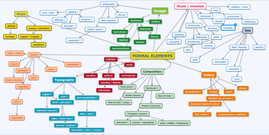 Formal Elements Mind Map Quick Student Prompt Teaching Resources