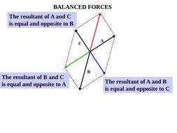 resolving balanced forces by davidjohnba teaching resources tes