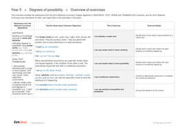 Degrees of Possibility Overview - Year 5 Spag