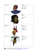 Timeline Chart - Kings, Queens and Rulers KS2