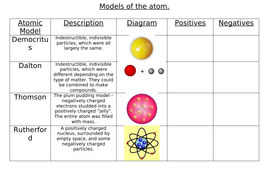 Model of the atom worksheet by EC_Teach - Teaching Resources - Tes