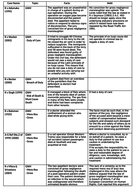 A-Level / GCSE Law Cases - Gross Negligence Manslaughter