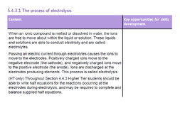 The process of electrolysis