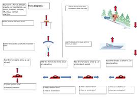 ks3 force diagram lesson