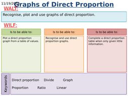 KS4 Maths: Direct Proportion Graphs (Grade 4/5)