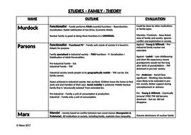 sociology studies topics