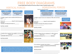 Biomechanics- OCR PE- Free body diagrams