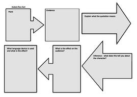 Language analysis flow chart | Teaching Resources