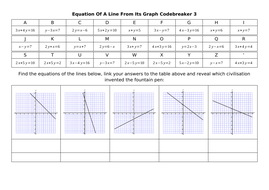 Equation-Of-A-Line-From-Its-Graph-Codebreaker-3.docx