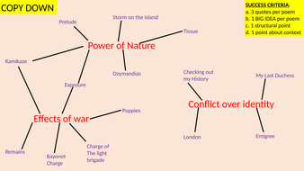 Power and Conflict: Animated annotations for all 15 poems on one 44 slide PowerPoint
