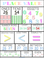Place value chart - Place value poster - Printable - A3