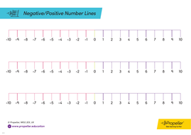 It is a picture of Critical Printable Number Line Positive and Negative