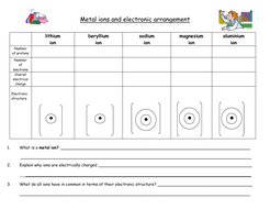Drawing metal and non metal ions summary sheet