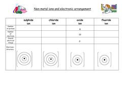 9.-Electronic-arrangement-of-ions-lesson-2.pdf