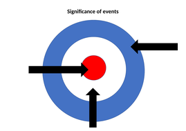 Activity-4---significance-of-events-target.docx