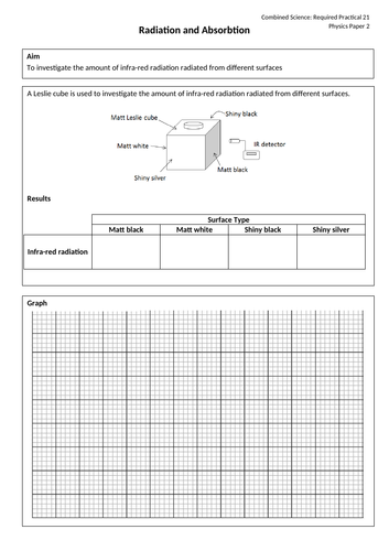 Radiation & Absorption Required Practical AQA GCSE