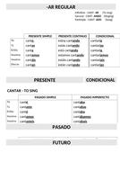 Spanish-Basic-Tenses-overview-Calibri---AR-ER-IR-Regular-verbs.docx