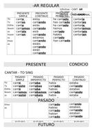 Spanish-Higher-Tenses-overview---AR-ER-IR-Regular-verbs.docx