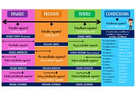 Verb-Tenses-GCSE-Poster.pdf