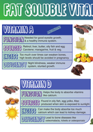 FAT-SOLUBLE-VITAMINS-A2.pdf