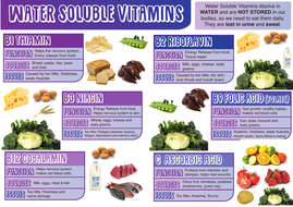 WATER-SOLUBLE-VITAMINS-A3.pdf