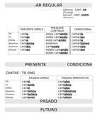 Spanish-Basic-Tenses-overview---AR-ER-IR-Regular-verbs.docx