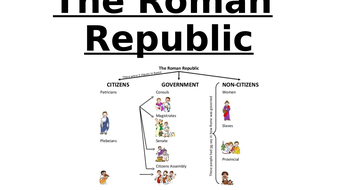 The Coming of the Roman Republic + Description of how the Government worked