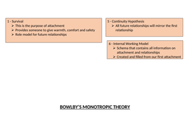 Bowlby's Monotropic Theory (revision) - AQA Psychology A Level