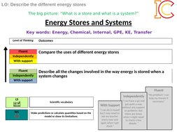 Energy Stores and Systems Higher P1 L1 Physics Energy.pptx