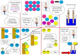 Learning-Mat-Electrolysis.docx