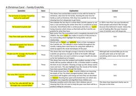 3 Key themes - A Christmas Carol by sam_soper - Teaching Resources - Tes
