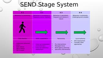 SEND-SYSTEM-STAGE-2019.pptx