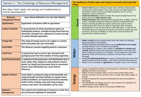 Knowledge-Organiser-Water-Management.pptx
