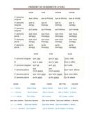 Verbos en Subjuntivo