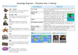 Knowledge Organiser - Chocolate (History)