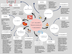 Revision mind maps_Facts and Figures AQA Spanish A Level Year 1_ Units 1 to 6