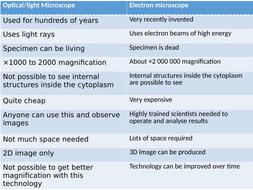 Light-vs-Electron-Microscope-Table.pptx
