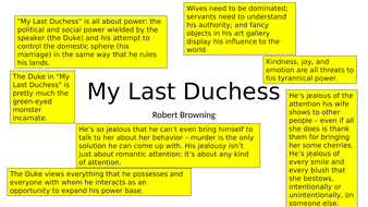 My Last Duchess AQA Power and Conflict