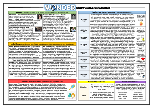 Wonder Knowledge Organiser/ Revision Mat!