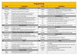 Knowledge Organiser - Programming