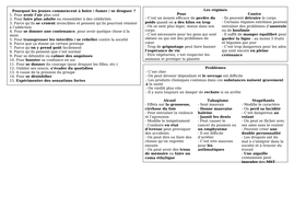 AS / A Level / Pre-U Revision Mat - Un mode de vie sain