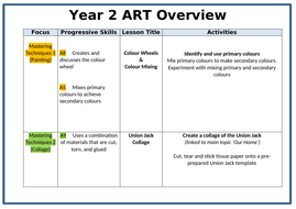Year-2-ART-Overview-to-upload.docx